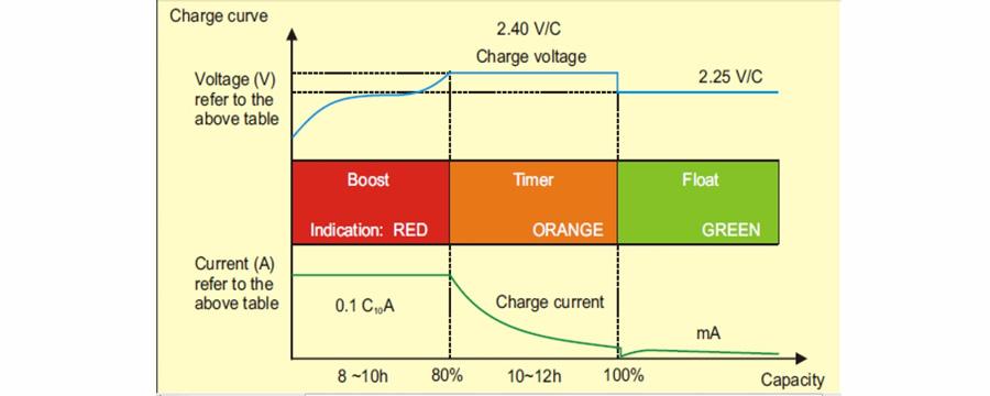 نمودار شارژ باتری صبا باتری