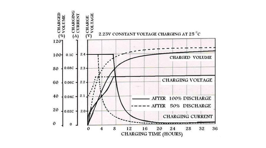 نمودار اطلاعات باتری صبا باتری