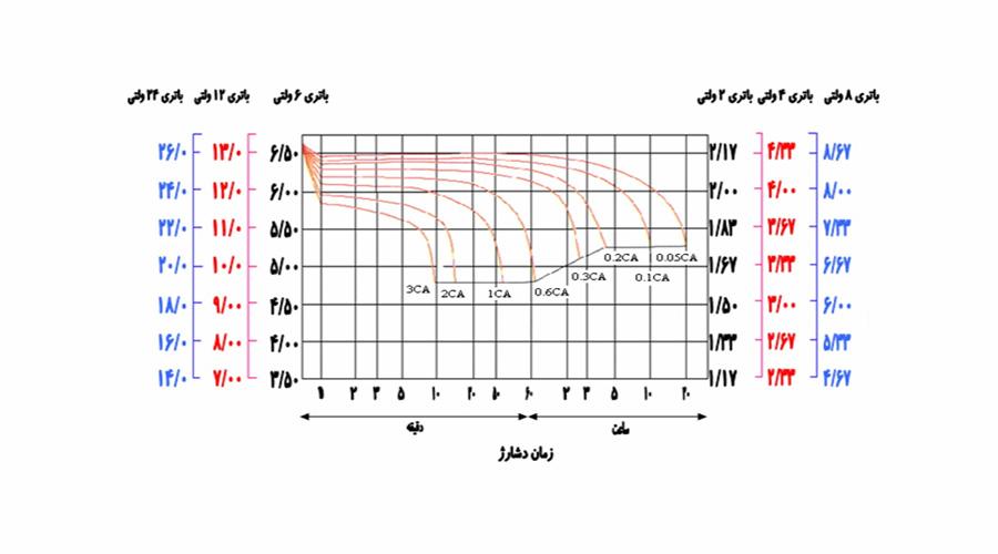 نمودار و اطلاعات دشارژ صبا باتری