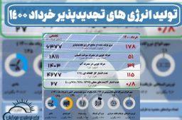 تولید-انرژی-های-تجدیدپذیر-خرداد-1400